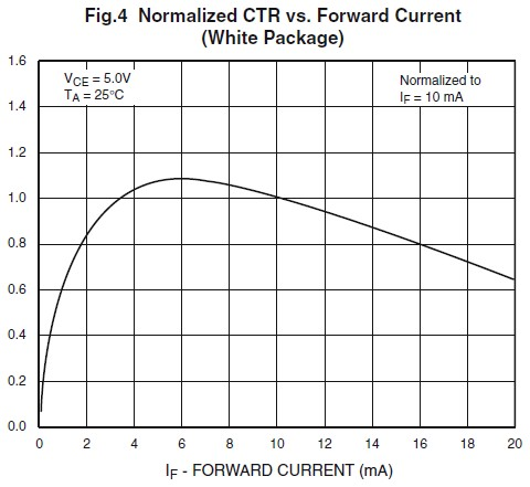 CTR v Forward Current 4N26